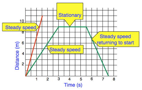 Distance time graphs ccuart Choice Image