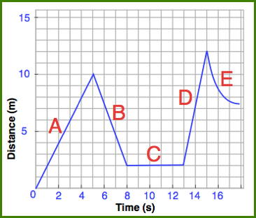 distance time graphs Assume your data starts at t=0 let a(t) denote the acceleration at time t (your  data represents a sampling of a(t)), let v(t) the velocity at time t, and let x(t) the.