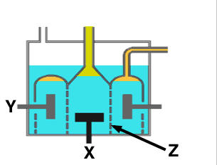 Electrochemistry and metal extraction in the diagram of the downs cell shown name the parts labeled x ccuart Image collections